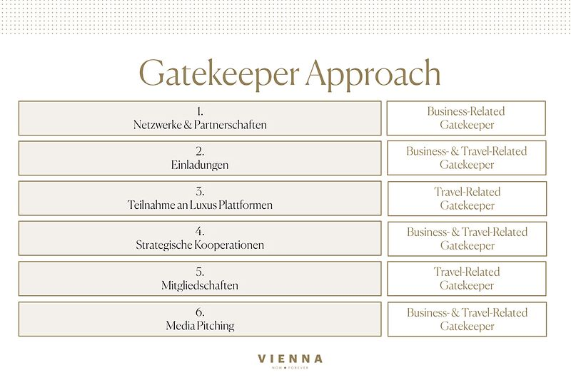 ZG Luxus Gatekeeper Approach